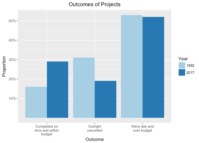 outcome-of-projects